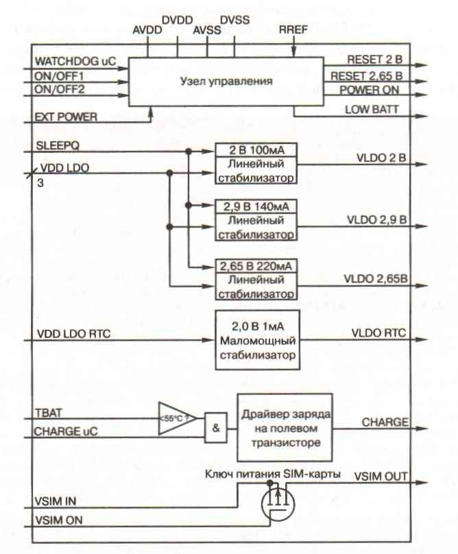 Рис.4 Структурная схема